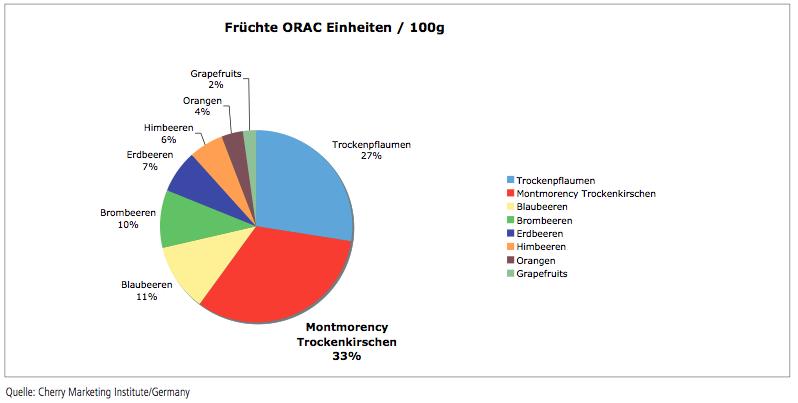 Grafik_Fruechte_ORAC-Einheiten